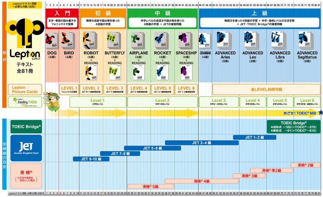 レプトン計画表